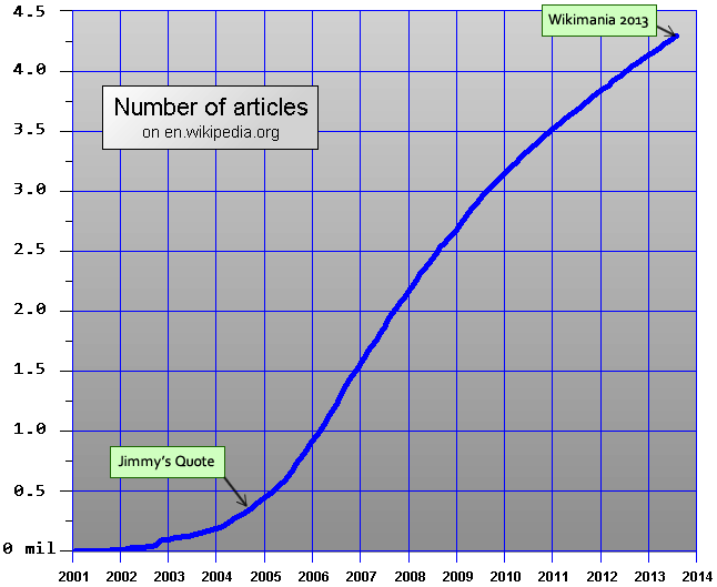 English Wikipedia is closing in on a decade of tremendous growth (adapted from)
